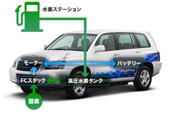「水素」に走る世界の自動車業界、EVは出番を間違えたか