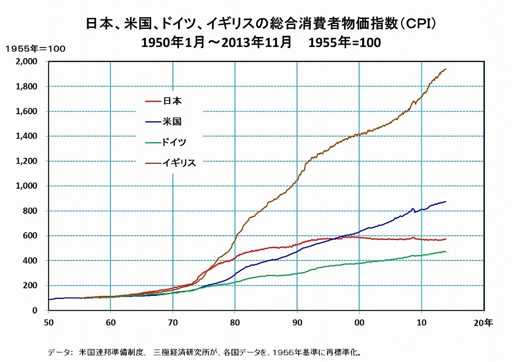 14]日本のデフレは消費者にとっ...