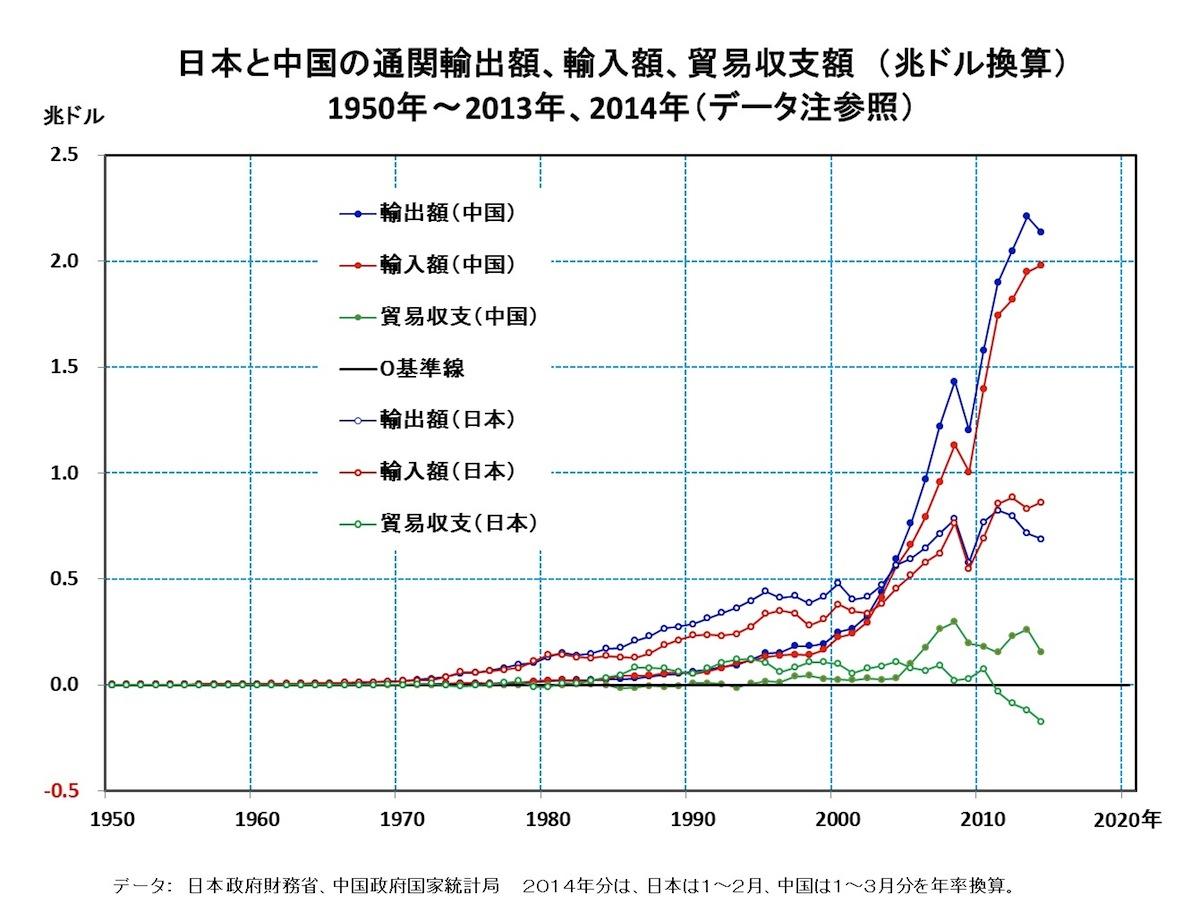 25]中国の貿易の急減速・・・日...