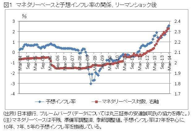 予想物価上昇率とマネタリーベー...