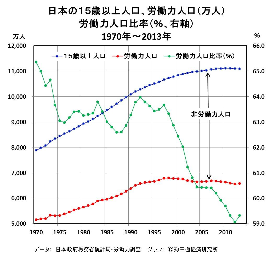 [36]労働力人口の漸減下でも、大多数の日本国民の実質生活水準の維持・向上は可能