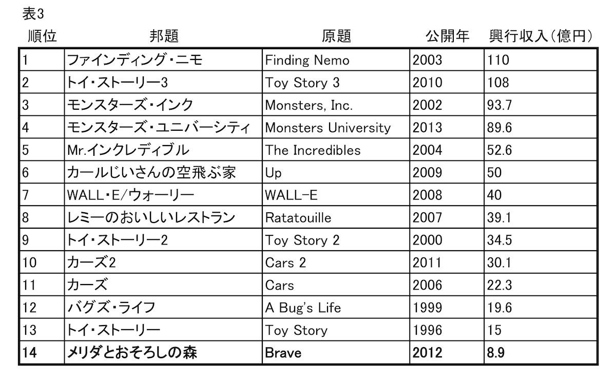 表3 ピクサー長編の日本興行収入ランキング