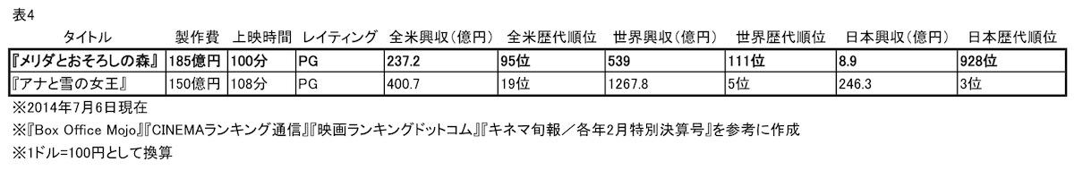 表4 2作品のデータ比較