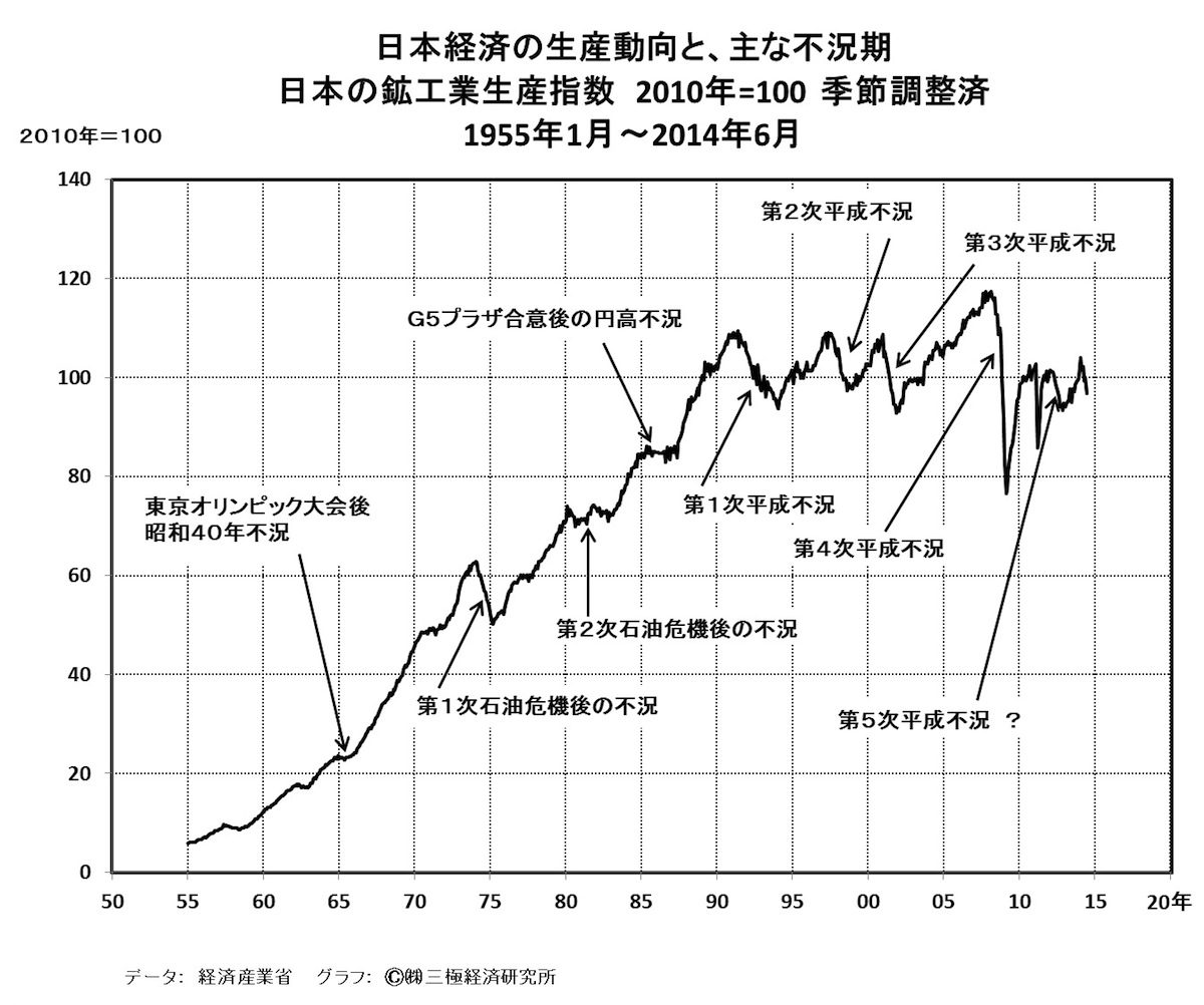 [42]日本経済は、ミニ不況(ミニ景気後退期)入り?