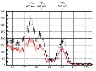 横軸は放射線のエネルギー、縦軸はそのエネルギーの放射線の頻度を表す