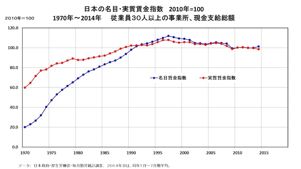 [49]経済は成長しても、労働者は置き去り・・・経済格差の放置は自由への脅威に