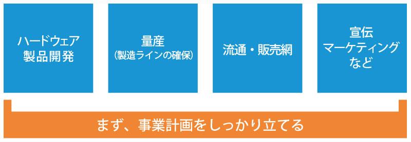 写真・図版 : 図1. ハードウェア製品事業の従来モデル