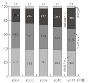 図2 相談内容の種別による割合(内閣府の資料から)