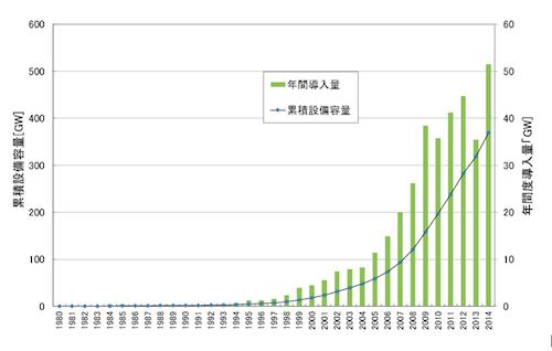 図1. 世界全体の風力発電の導入量の推移=データ出典:Global Wind Energy Council
