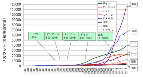 図2. 世界各国の風力発電の累積導入量の推移=データ出典:Global Wind Energy Council