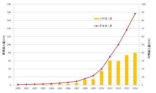 図3. 世界の太陽光発電の導入量(1GW=100万kW)=データ出典:European Photovoltaic Industry Association