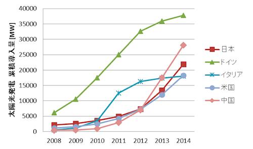 図4. 国別の太陽光発電の累積導入量=データ出典:European Photovoltaic Industry Association, PV-Magazine