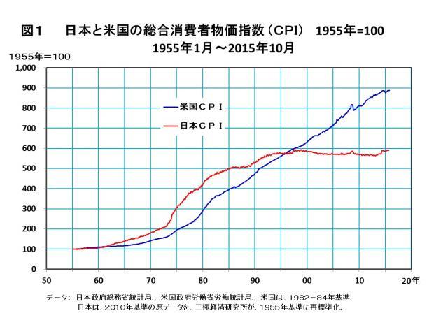 日本と米国の総合消費者物価指数(CPI) 1955年=100 1955年1月~2015年10月
