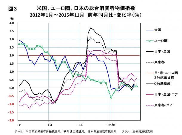 米国、ユーロ圏、日本の総合消費者物価指数 2012年1月~2015年11月 前年同月比・変化率(%)