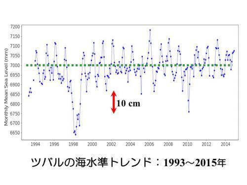 ツバルの潮位計データは近年、横ばいで推移している