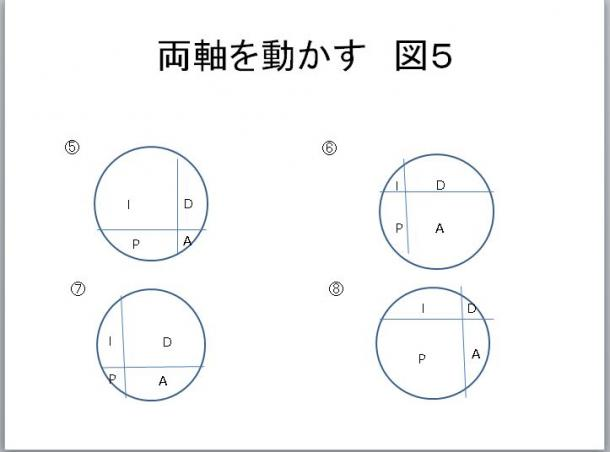 図5 両軸を動かす