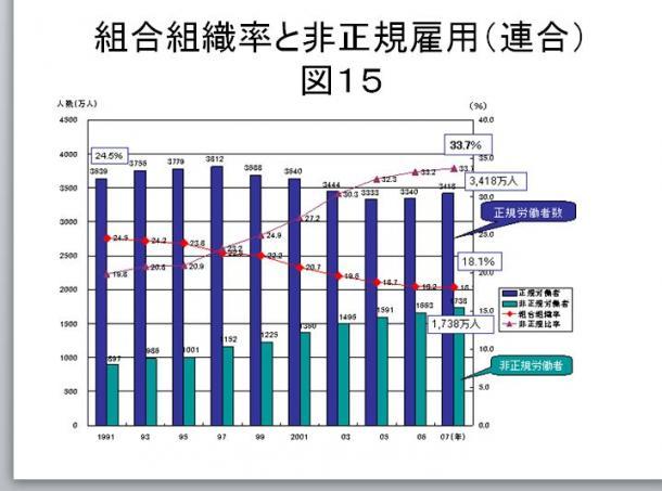 図15 組合組織率と非正規雇用(連合)