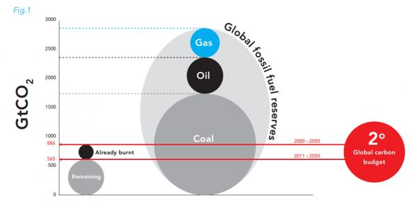 """世界の確認化石燃料埋蔵量を全て燃焼すると、2795GtのCO2を排出。しかし、気温上昇を産業革命前から2℃未満に抑えるためには、今後565GtしかCO2を排出できない(Carbon Tracker """" Unburnable Carbon"""")"""