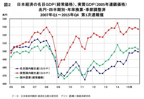 図2 日本経済の名目GDP(経常価格)、実質GDP(2005年連鎖価格)