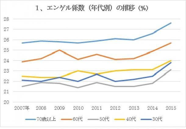 エンゲル係数(年代別)の推移(%)