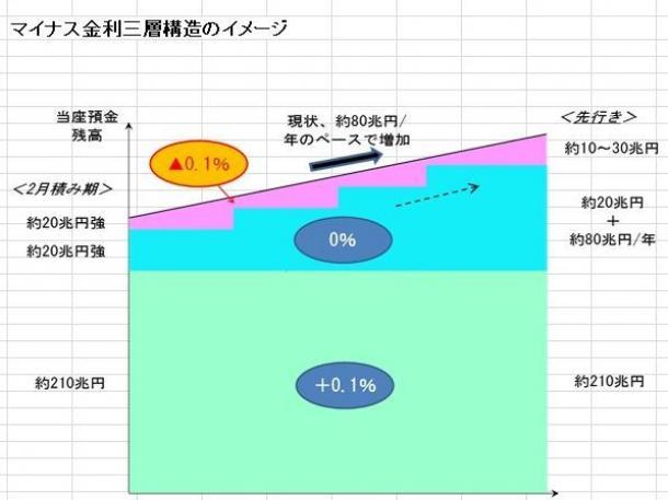 図表1 マイナス金利の仕組み(出所:日本銀行)