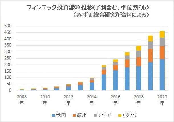 グラフ「フィンテック投資額の推移」