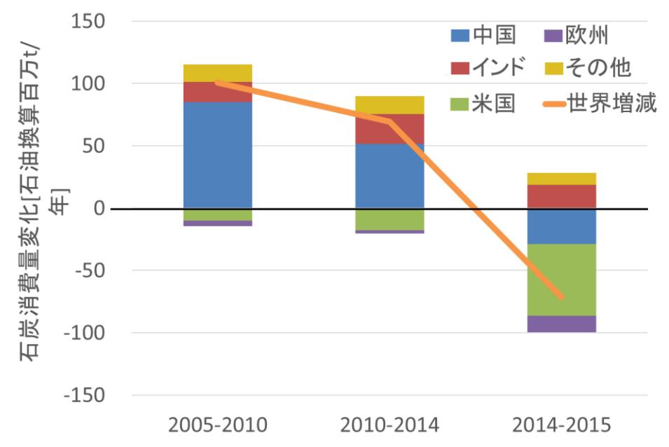 """図1 国別の国内石炭消費の増減変化  出典:BP (2016)""""Statistical Review of World Energy""""より作成"""