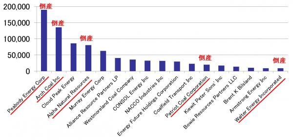 図2 アメリカの上位17社の石炭生産量(千トン・2014年)と2014~16年の倒産(赤字)  出典:アメリカエネルギー情報局(EIA)資料より作成