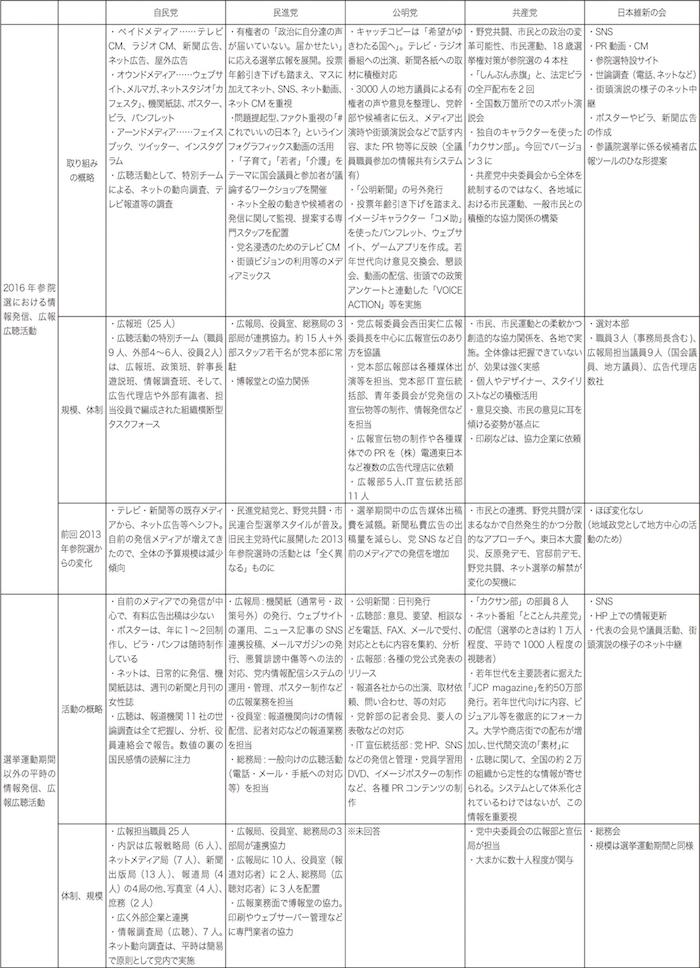 表2 各党の広報広聴戦略