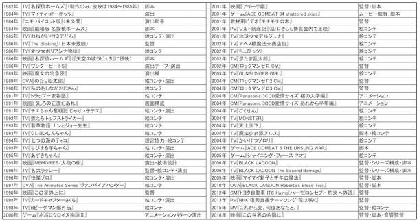 片渕須直監督フィルモグラフィー