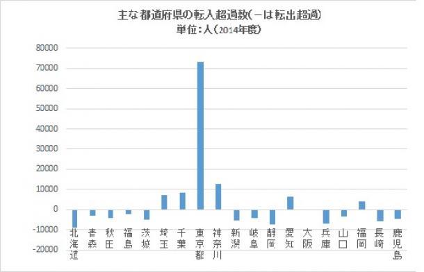 主な都道府県の転入超過率(-は転出超過) 単位:人(2014年度)