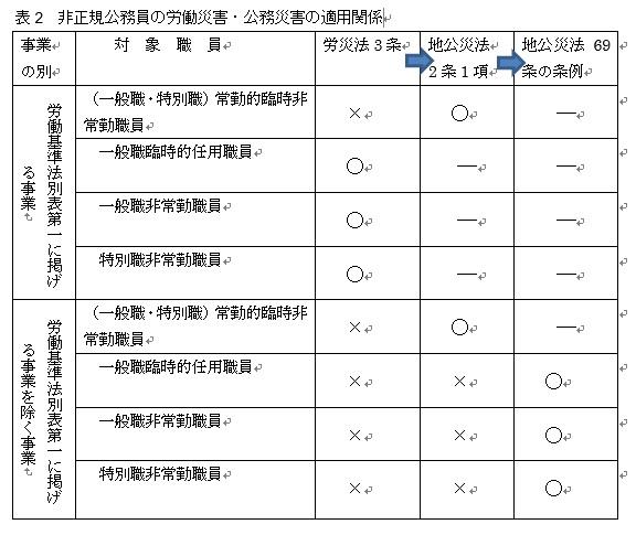 [8]労働災害補償における正規・非正規間格差