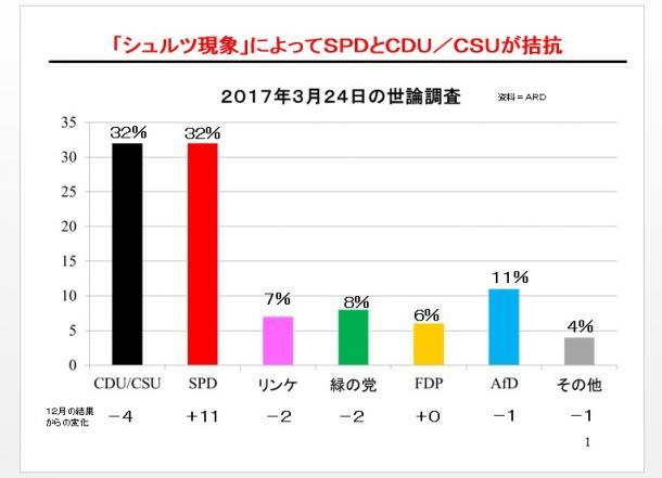 各政党に対する支持率(2016年12月16日と2017年3月24日の世論調査の比較) 資料=ARD