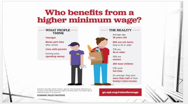 Who benefits from a higher minimum wage?(ECONOMIC POLICY INSTITUTE)