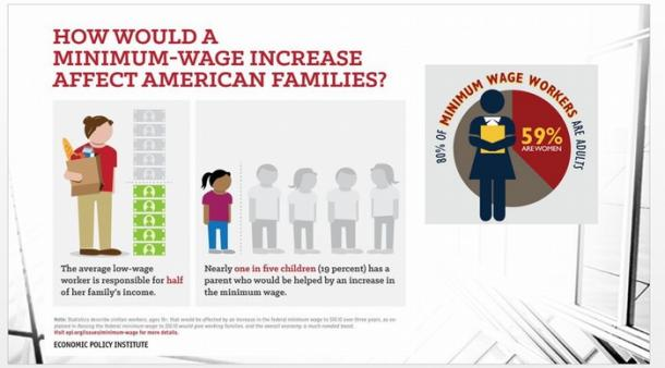 HOW WOULD A MINIMUM=WAGE INCREASE AFFECT AMERICAN FAMILIES (ECONOMIC POLICY INSTITUTE)