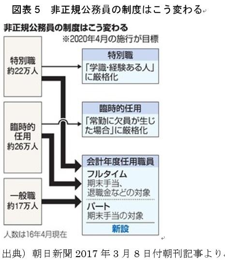 [10] 欺瞞の地方公務員法・地方自治法改正