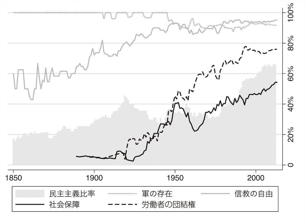 図1 民主主義と明記比率