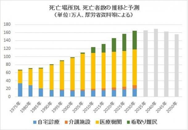 死亡場所別、死亡者数の推移と予測(単位:万人、厚生労働省資料等による)
