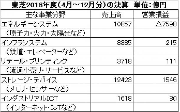 東芝2016年度(4月~12月分)の決算(単位:億円)