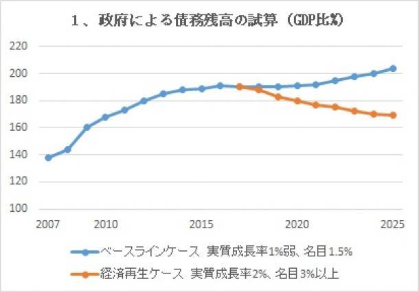 政府による債務残高の試算(GDP比%)
