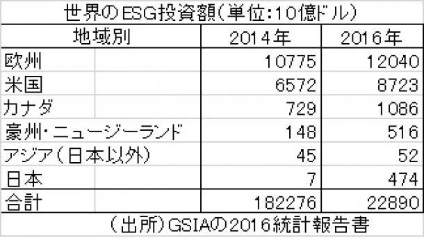 世界のESG投資額(単位:10億ドル)