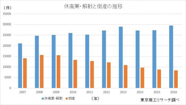 休廃業・解散と倒産の推移(東京商工リサーチまとめ)