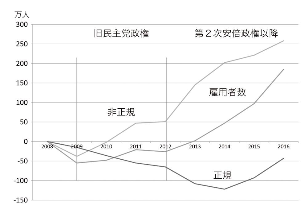 写真・図版 : 図2 雇用者数の増減 総務省統計局の労働力調査などをもとに作成