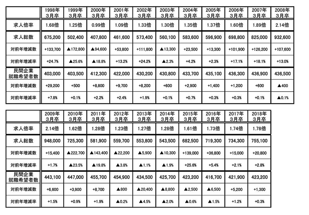 表2 大卒者の求人倍率、求人総数、民間企業就職希望者数の推移 出所:リクルートワークス研究所「第34回 ワークス大卒求人倍率調査(2018年卒)」