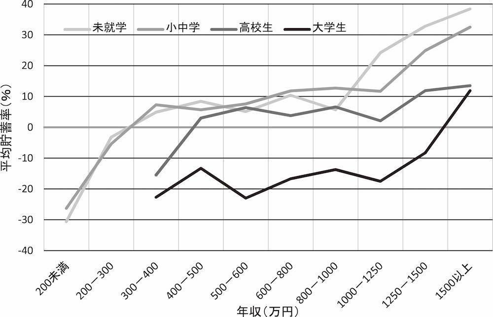 図1 子ども(長子)の成長と年収による平均貯蓄率の変化(夫婦と子ども2人世帯) (平成21年「全国消費実態調査」第16表から)