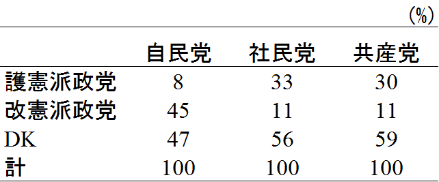 有権者による政党の分類(JESⅢ)