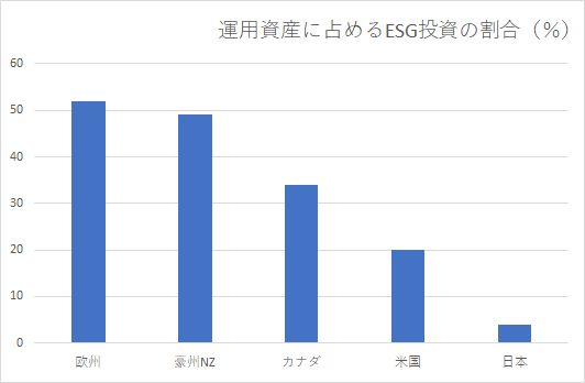 世界に広がるESG投資 評価低い日本企業