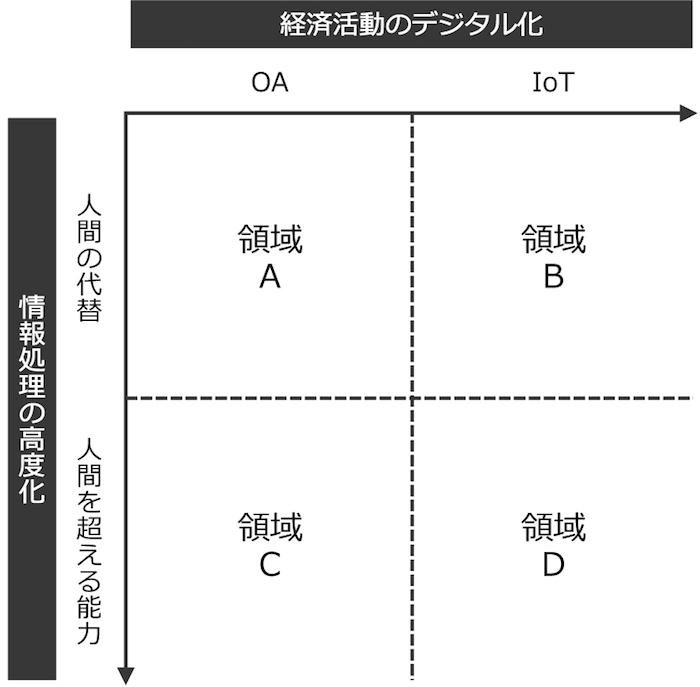 図1 AI化の方向性