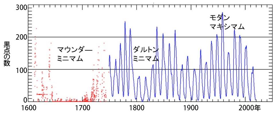 写真・図版 : 図2:最近400年間の黒点数の変動。1980年ころから黒点数がどんどん減少していることがわかる。ここしばらく(~30年間くらい)は、200年前のダルトン・ミニマム(地球平均気温が0.3度程度下がったと言われる)の再来になるかもしれない。=一本潔氏より