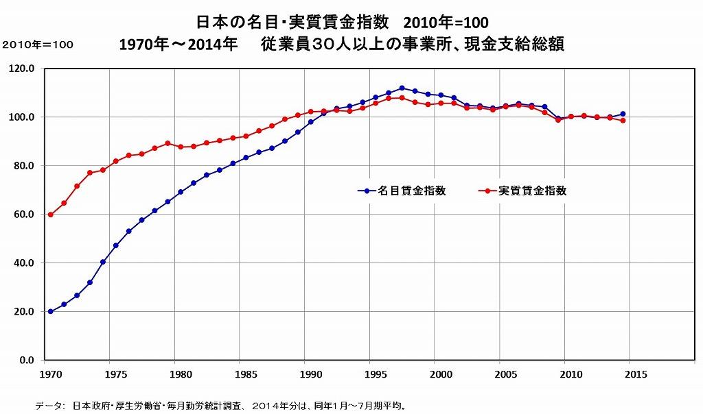 拡大する賃金格差、広がる非正規雇用
